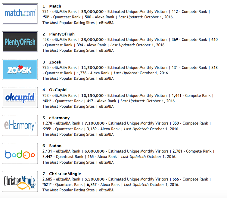 Рейтинг международных сайтов